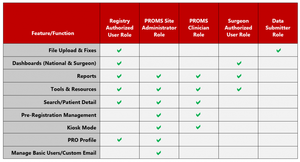 American Spine Registry Roles and Permissions